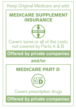 Option 2: Medicare Supplement and/or Prescription Drug Coverage