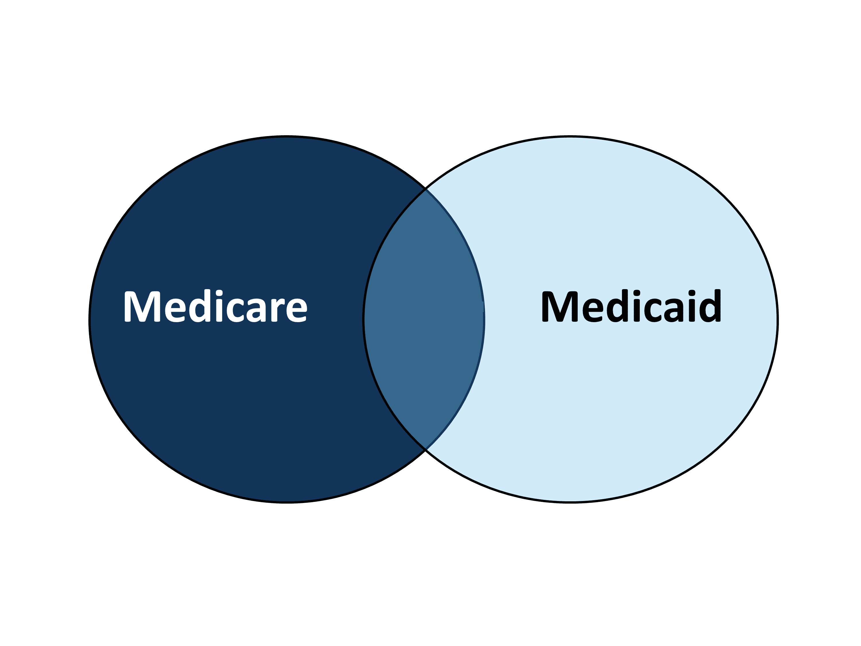 medicare and medicaid cuts essay Essay medicare and medicaid compare and contrast medicaid and medicare medicaid and medicare are two different government programs both programs were created in 1965 to help older and low-income families be able to buy their own private health insurance.