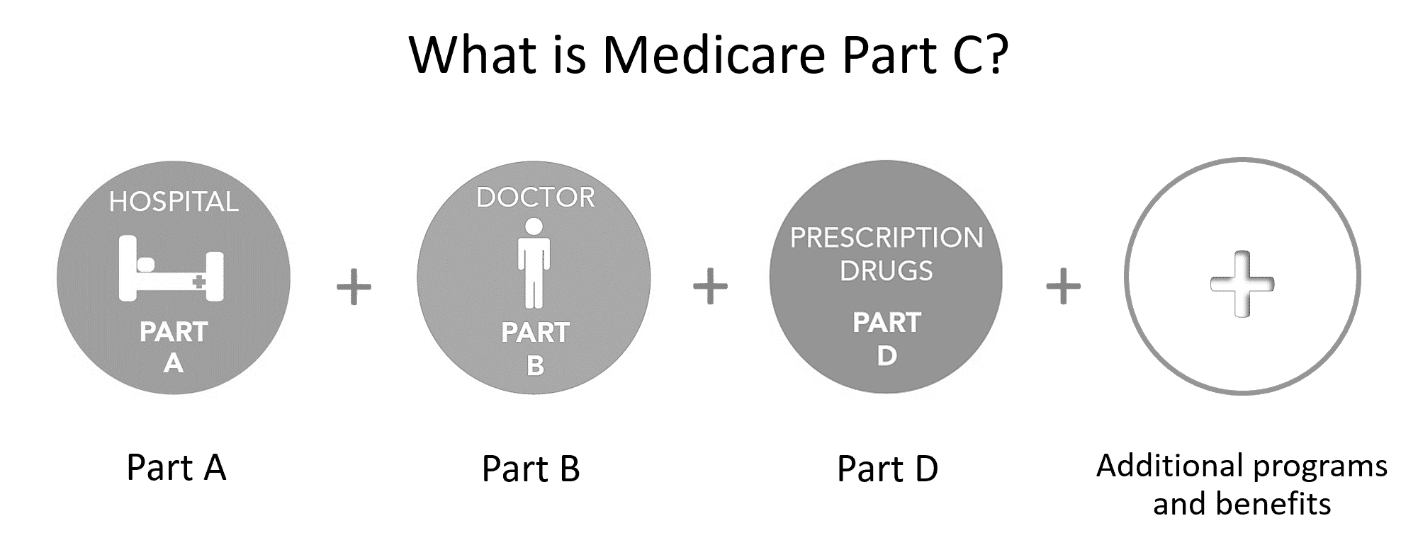 What is Medicare Part C?