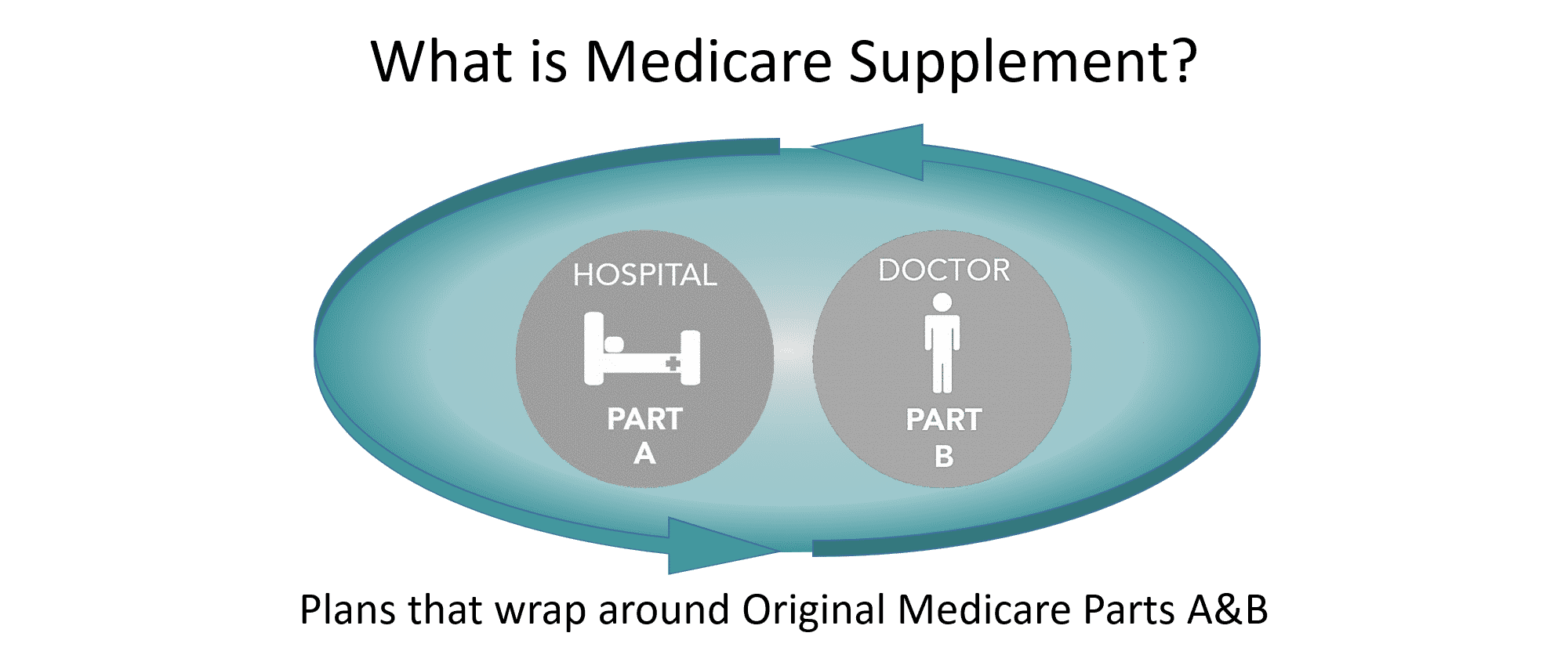 What is Medicare Supplement?